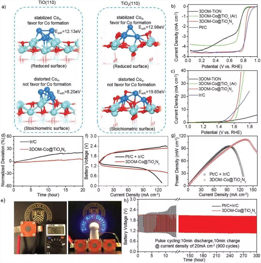 AM:氧空穴增强金属-载体相互作用,用于锌-空气电池双功能催化剂