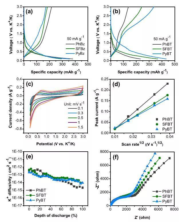 陕西师范大学&天津大学ACS Nano:高性能钾电材料——结构可调的共轭微孔聚合物