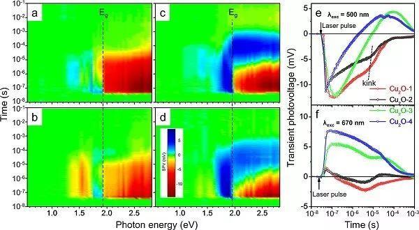 大连化物所:利用SPV研究缺陷对半导体光催化剂纳米级电荷分离的影响