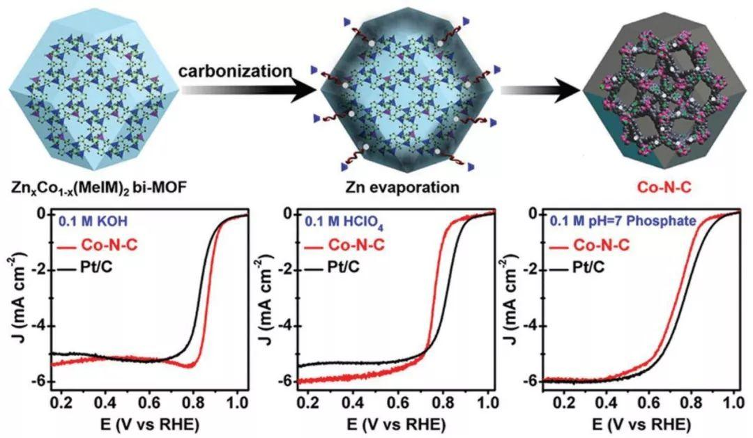 AM综述:Fe基电催化剂ORR研究进展