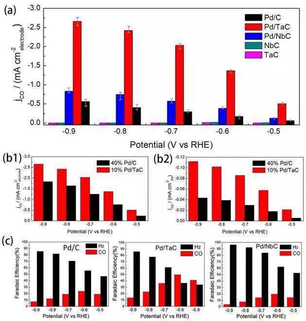 天大&哥伦比亚大学Angew:Pd负载过渡金属碳化物用于CO2RR