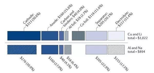 浙江大学EES钠电精华综述:告诉你,为什么大规模储能选钠电?