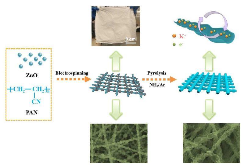 北大郭少军EES:项链状氮掺杂碳自支撑薄膜用于高性能钾离子存储