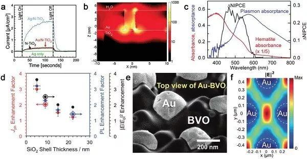 Adv. Mater综述:等离子体增强光电化学分解水