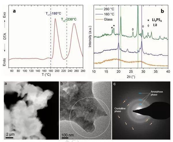 西北太平洋国家实验室刘俊:对锂稳定的高电导率新型硫化物电解质!