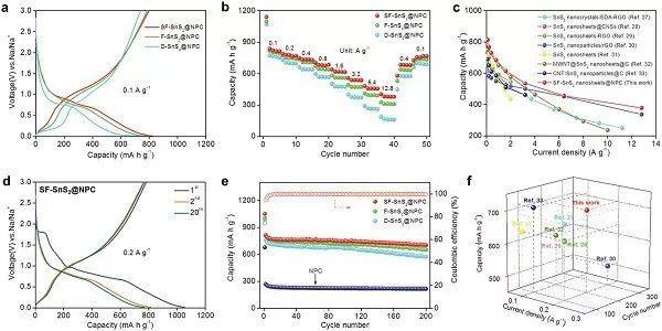 西北工大&南洋理工AM: 逐步暴露二维纳米片的有效活性面以增强赝电容响应和钠存储