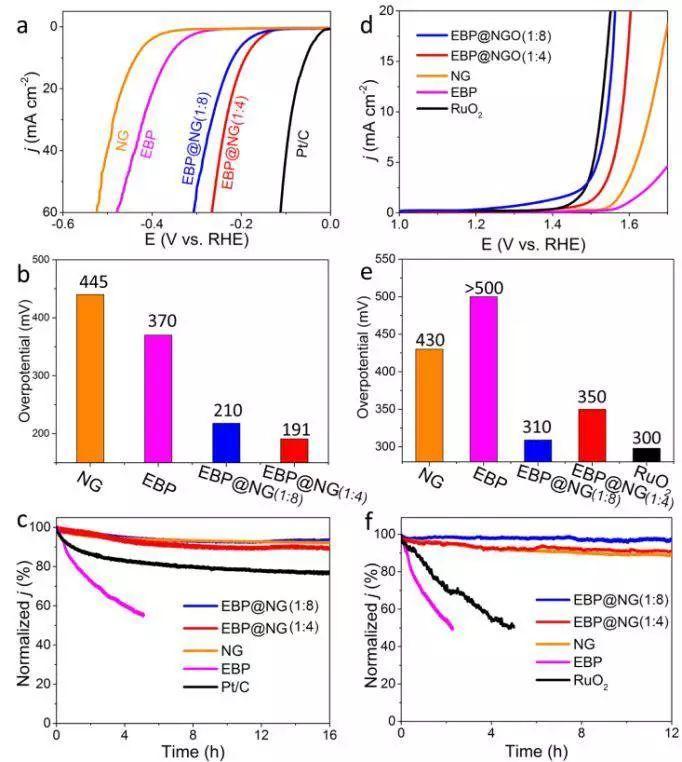 超薄黑磷石墨烯复合物:更快界面电荷定向转移!