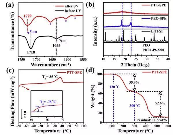常温固体电解质-PEO的新发现