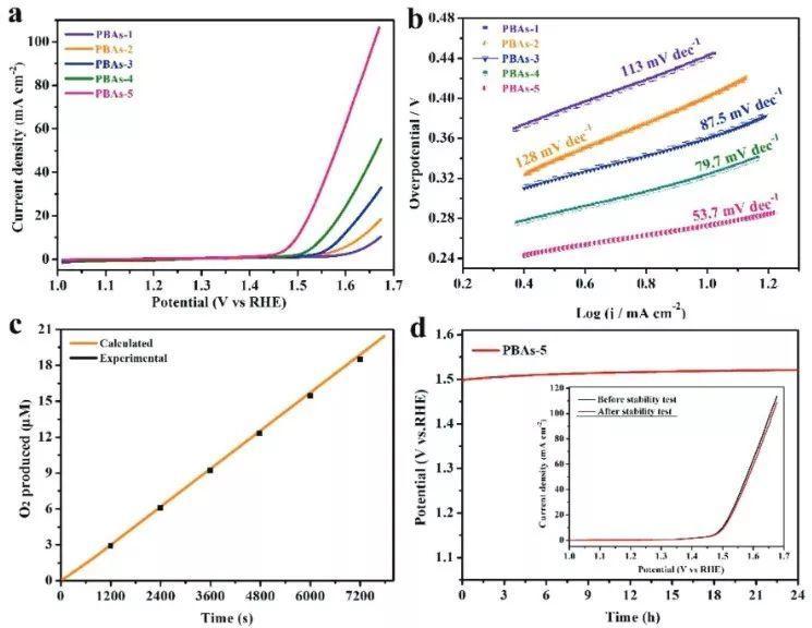 南京理工李健生:异质核壳开放纳米笼型类普鲁士蓝-高效OER催化剂