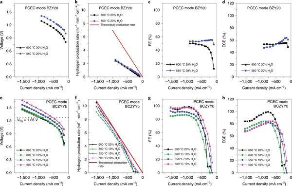 Nature Energy:高效可逆的质子陶瓷电化学电池用于发电和燃料生产