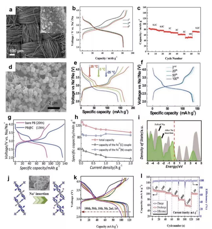 AEM综述:高丰度低价格的金属基钠离子电池正极材料:局限,进展与关键技术
