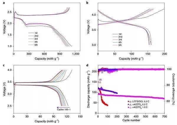 """Nat. Energy:""""原位液-固转变""""合成优质固态聚合物电解质"""