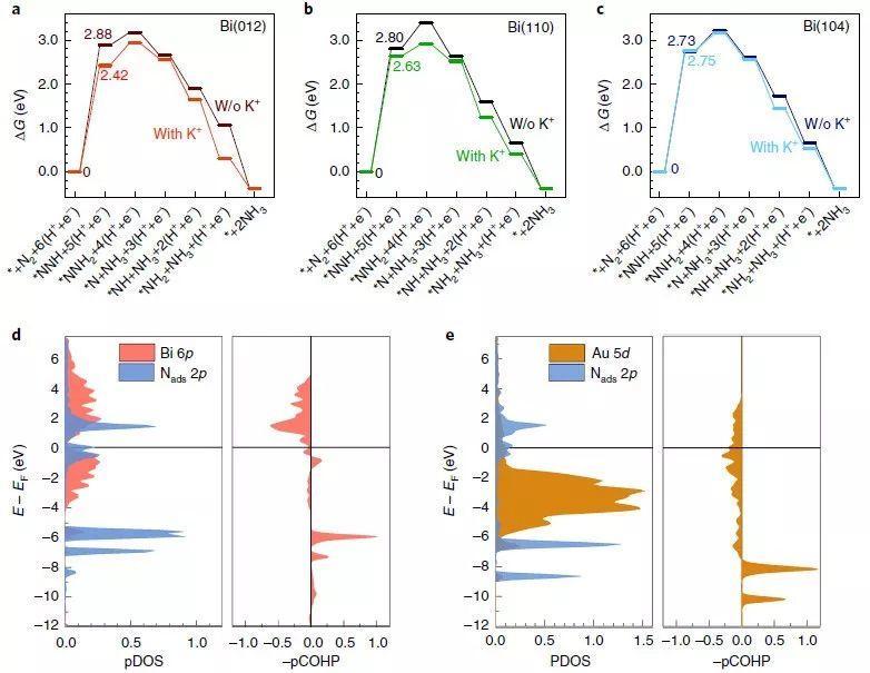 北京大学&中科学&北理工Nature Catalysis:铋纳米晶体和钾阳离子促进氮的电还原为氨