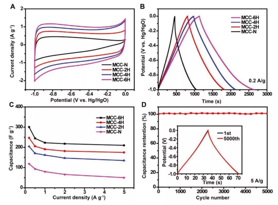 吉大乔振安AM: 氮掺杂的分级多孔碳微球合成新方案