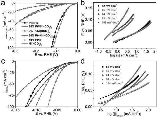 伍伦贡大学Angew: 基于碳酸氢盐的加速析氢研究