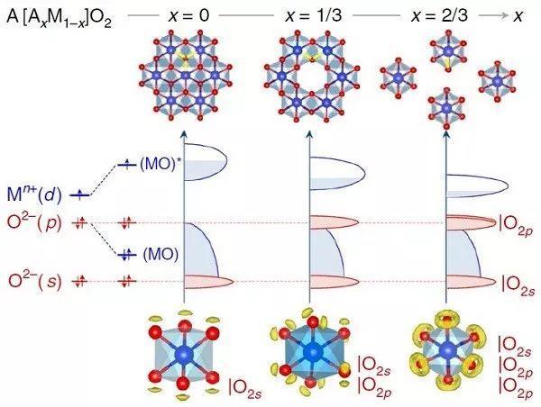 法国国家科学研究中心Nature Materials: 锂/钠离子电池正极阴离子容量可逆性的理论标准