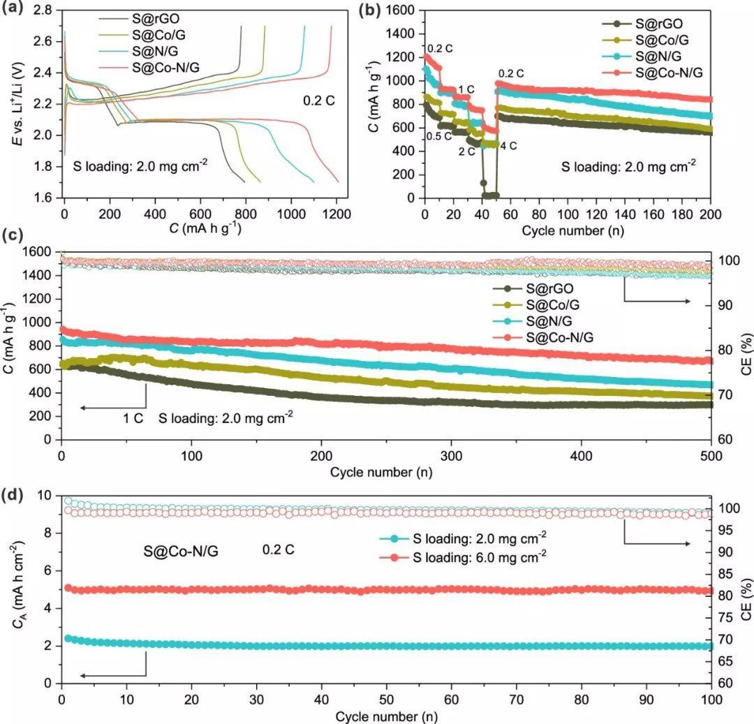合肥工大&中科大JACS:钴单原子催化剂助力高硫含量锂硫电池