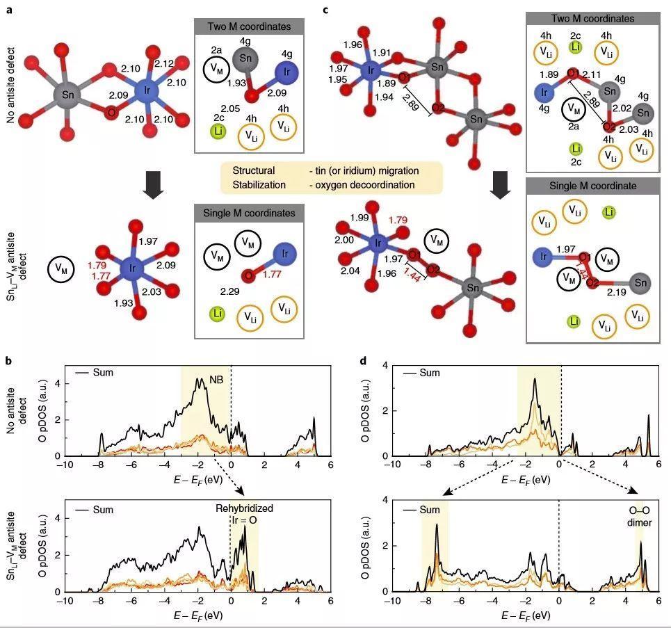 Nature Materials:富锂材料中阴离子氧化还原作用的稳定