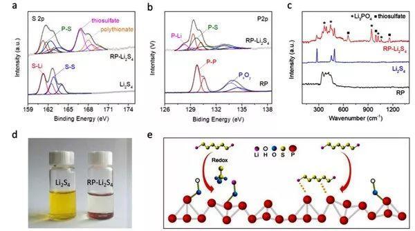东北师范&滑铁卢大学Nano Energy:无金属、低成本的高性能锂-硫电池隔膜