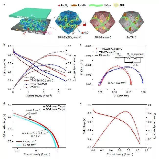 北航&华科Nature Catalysis:高密度活性位点和高效传质的Fe-N-C电催化剂应用于高性能质子交换膜燃料电池