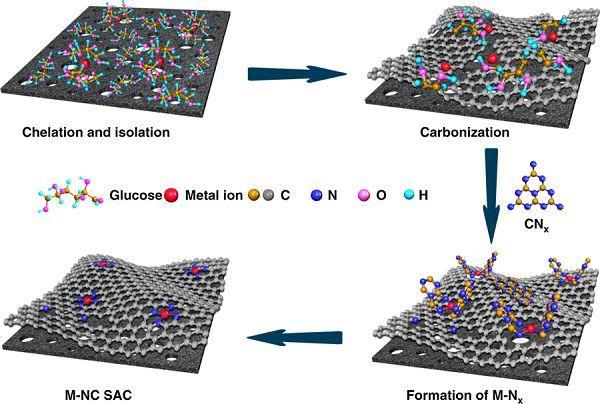 中科院NC:级联锚定策略大规模制备高负载量单原子金属-氮催化剂