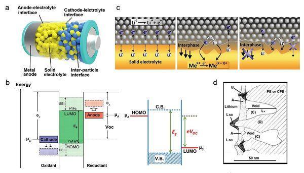 黄佳琦&何传新&张强NANO·MICRO Small: 快速充电锂电池的研究进展及展望