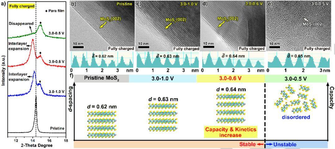 Angew新视角:MoS2锂化深度提升锂电容量