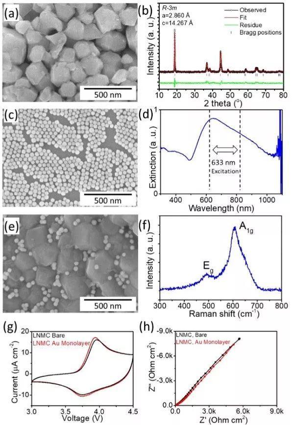 原位观测NCM锂离子电池中正极-电解质界面的动态演变