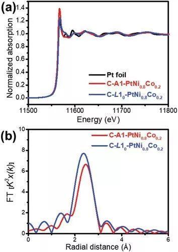 华中科技&中科大AEM:单分散且结构有序的铂基ORR催化剂