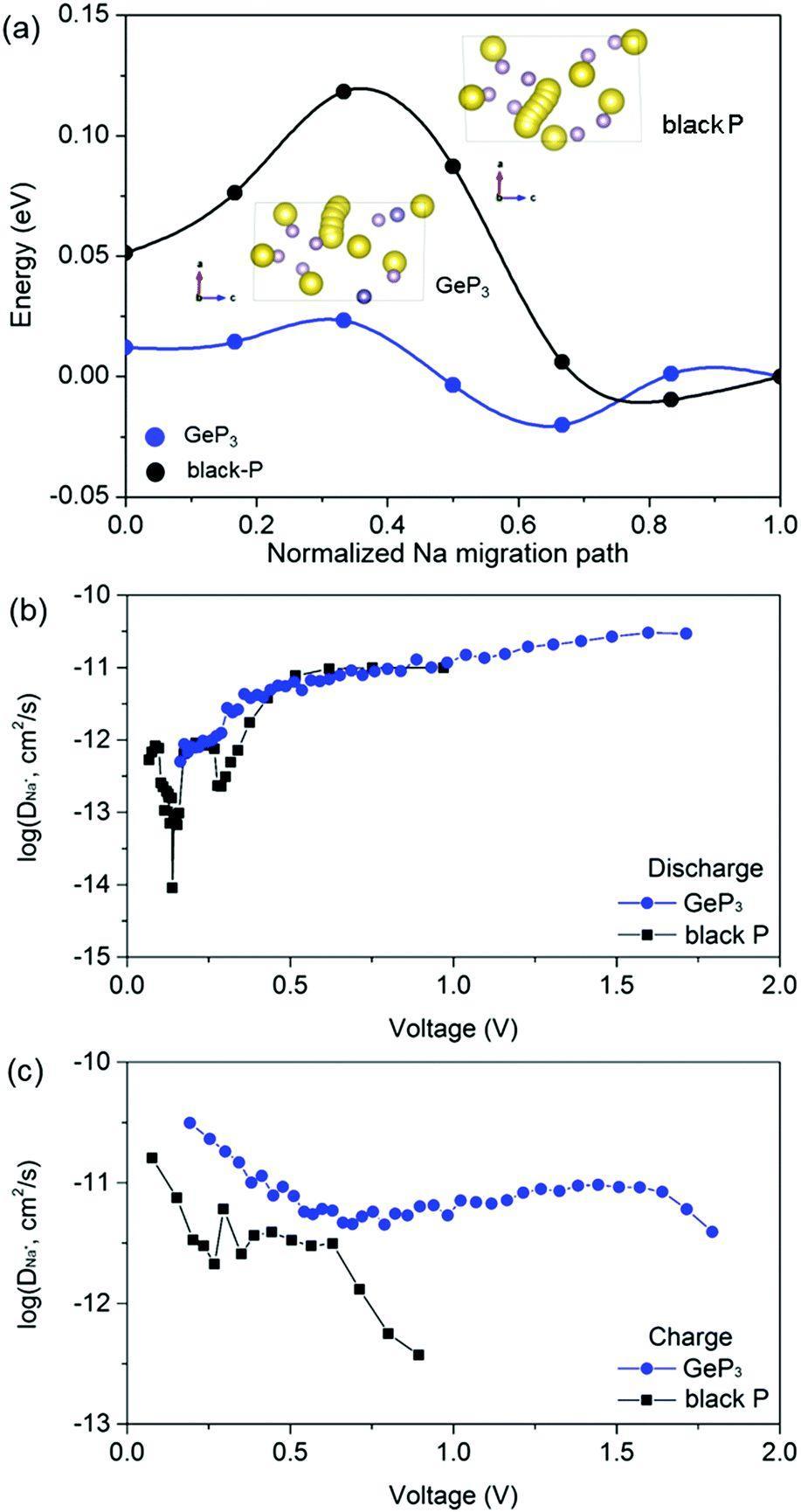 第一性原理为超快反应钠离子电池磷基负极材料设计提供新思路