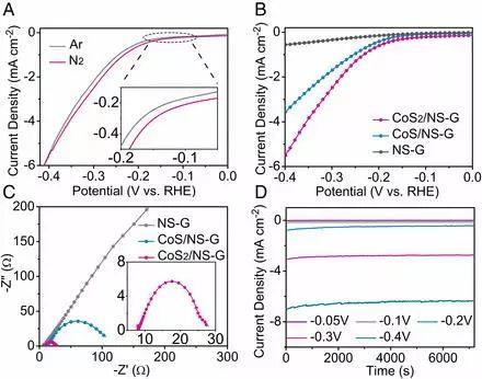 中科大吴长征PNAS:架桥变通途,助力电催化氮还原合成氨