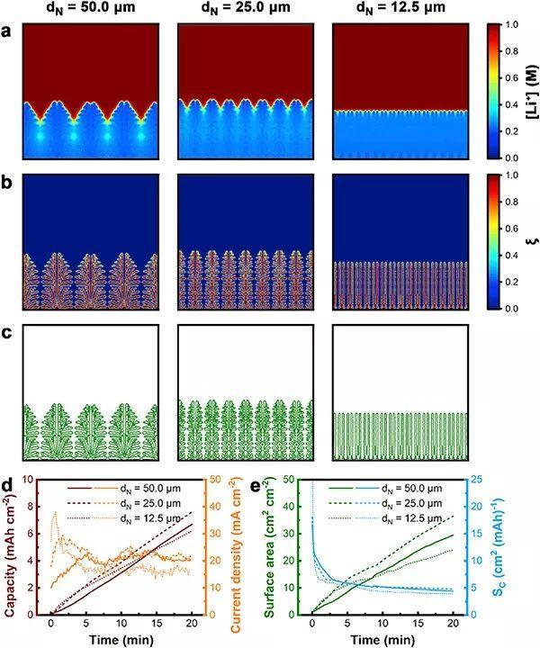 清华张强团队EnSM:三维结构锂金属负极的枝晶生长:电子或离子转移限制?