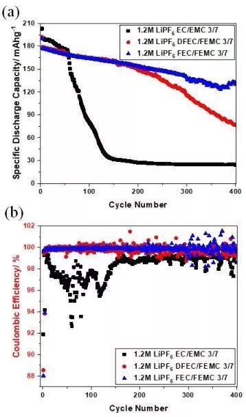 斯坦福大学Khalil Amine团队EES:一定程度的氟化电解液溶剂与锂金属电池最配