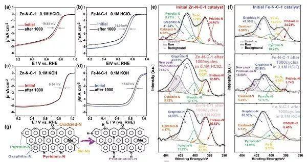 超高负载量单原子Zn催化剂酸/碱性介质中高效ORR