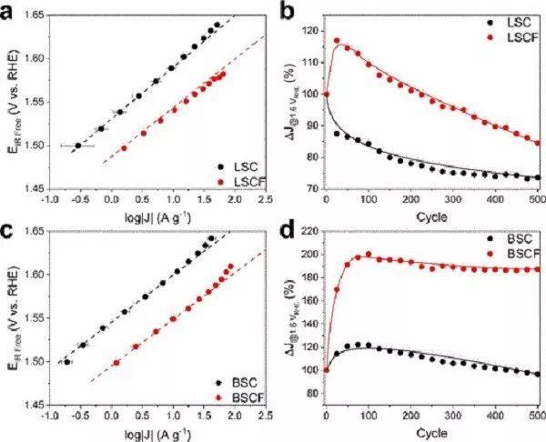 瑞士保罗谢尔研究所JACS: Fe掺杂在Co基钙钛矿氧化物催化剂中的作用