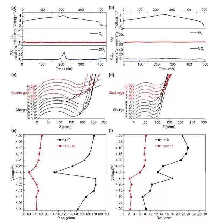 厦门大学孙世刚团队:Mg vs. Co-如何提高P2型层状钠电正极的循环性能与倍率性能?