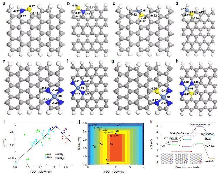 冯新亮&侯阳Nat. Commun.:镶嵌在多孔碳纳米片上的原子级镍-氮-硫催化剂用于光电催化分解水