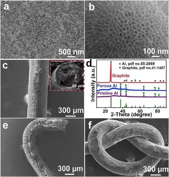 Nano Energy: 基于全向多孔铝线负极的新型柔性纤维状双离子电池