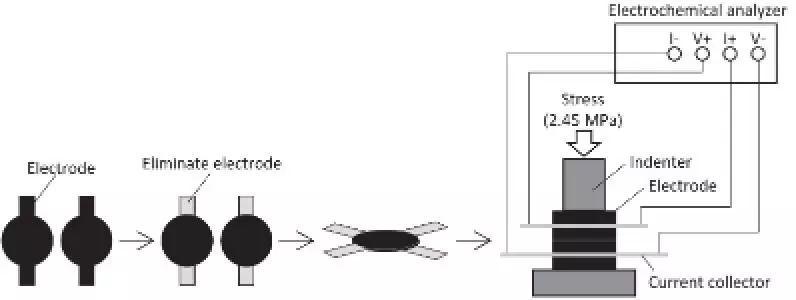 丰田电池工艺研究:可更好评估锂离子电池正极导电性的公式
