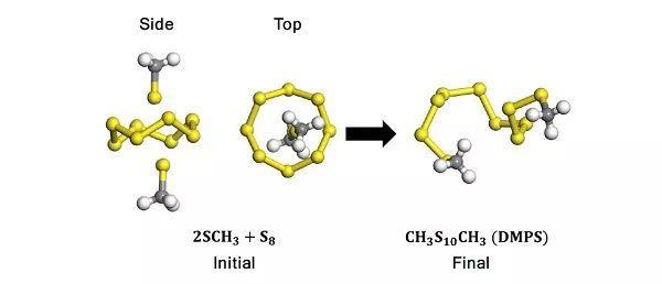 德州农工大学CM:新型硫类助溶剂对Li-S电池电化学性能的影响