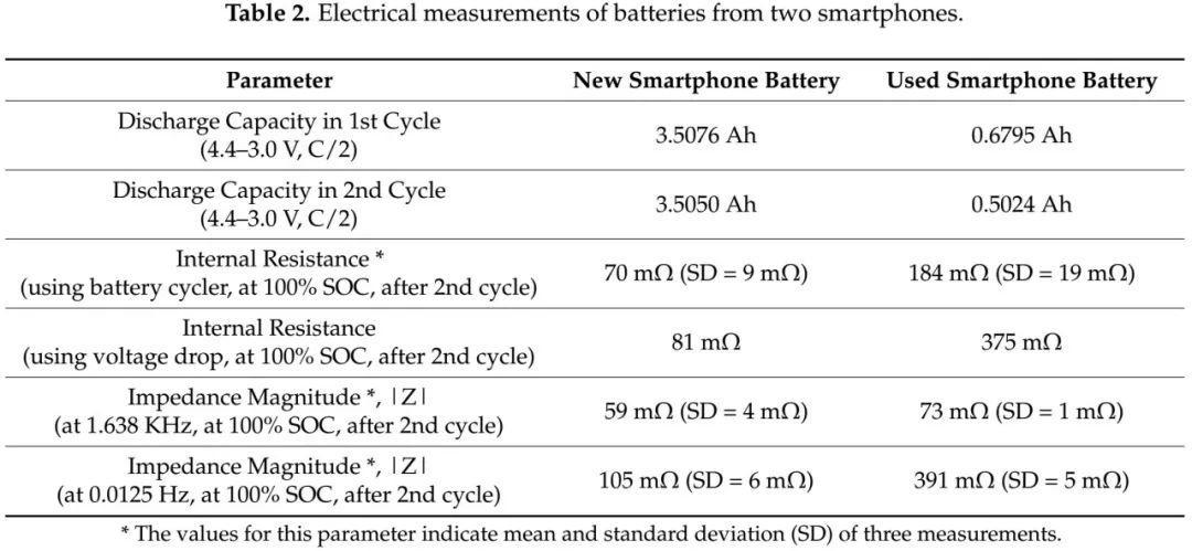 谷歌Nexus 6P手机电池电量猝死故障分析