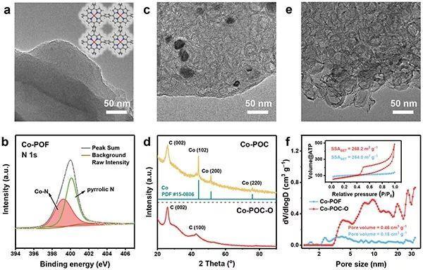清华大学张强团队AM:ORR合成双氧水?Co-Nx-C位点与含氧基团协力作战!