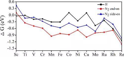 杨金龙团队 ACS Catal.:单原子Cr催化剂——氮还原的明日之星