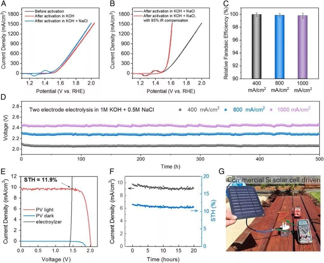 北化工&斯坦福大学邝允PNAS:太阳能驱动将海水持续分解为氢、氧燃料