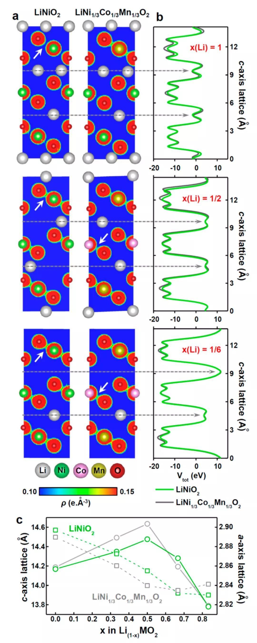JACS: NCM电池深度充电时Ni含量与晶格的坍塌无关