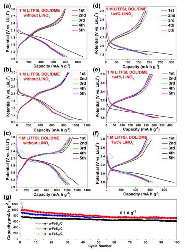 孙学良CM:碳酸酯类和醚类电解液中稳定锂硫电池正极新思路