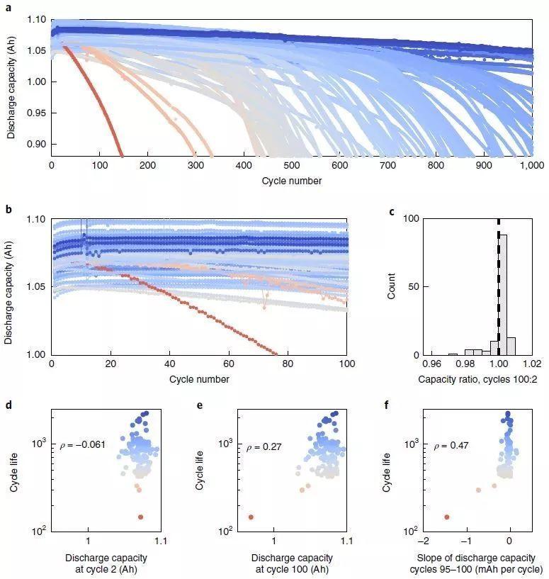 Nature Energy:大数据机器学习快速准确预测电池衰减