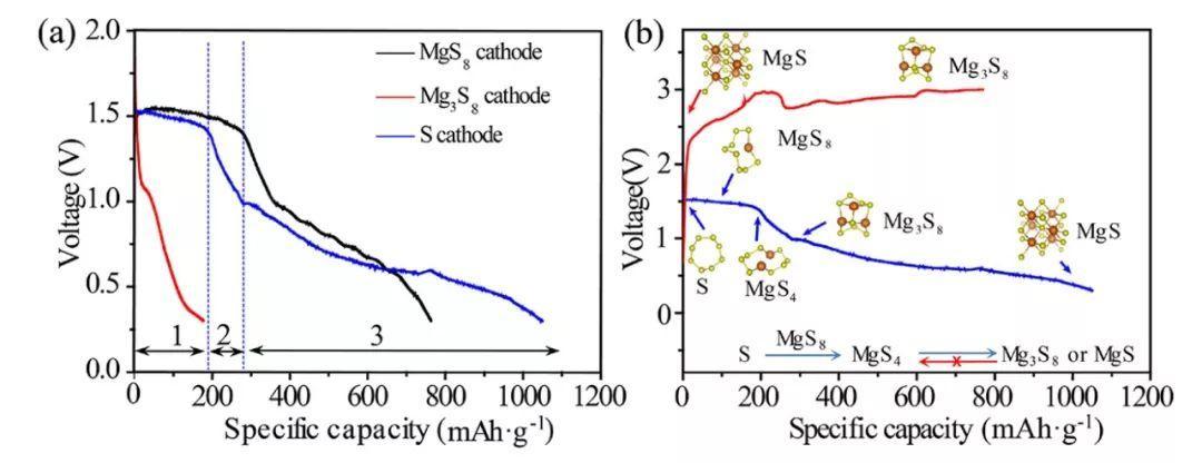 张跃钢&郭晶华Nano Letters: 原位X射线吸收谱探究Mg-S电池反应机理