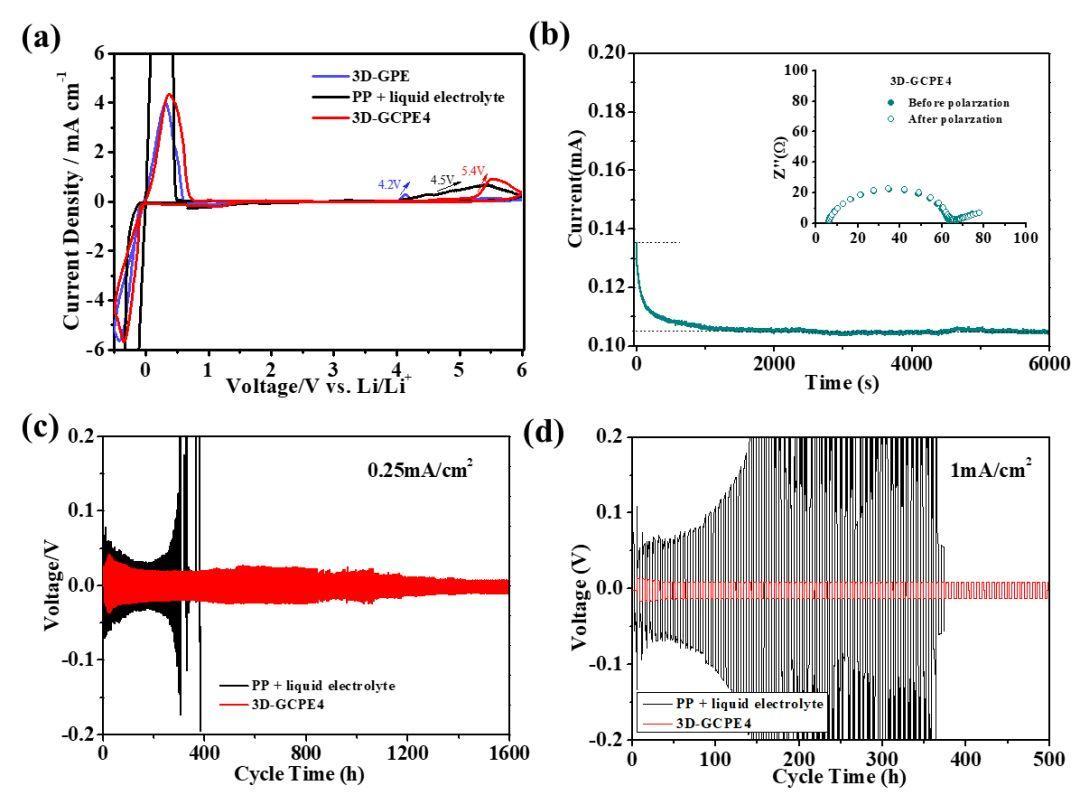 清华深研院李宝华团队:3D交联结构PEO@nano-SiO2聚合物电解质助力锂金属电池