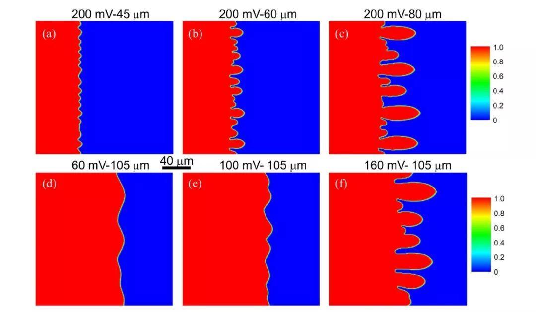 锂电池自生热对枝晶的影响需要辩证看